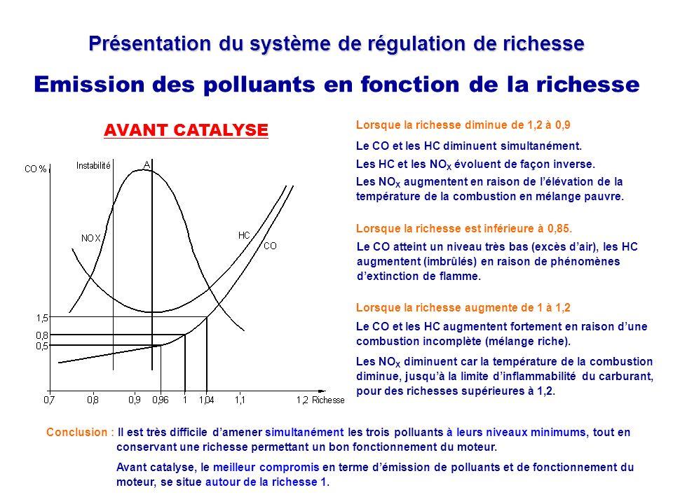 Présentation du système de régulation de richesse Emission des polluants en fonction de la richesse AVANT CATALYSE Le CO et les HC augmentent fortemen