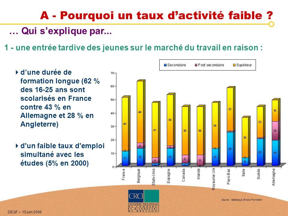 … Qui sexplique par... dune durée de formation longue (62 % des 16-25 ans sont scolarisés en France contre 43 % en Allemagne et 28 % en Angleterre) d'