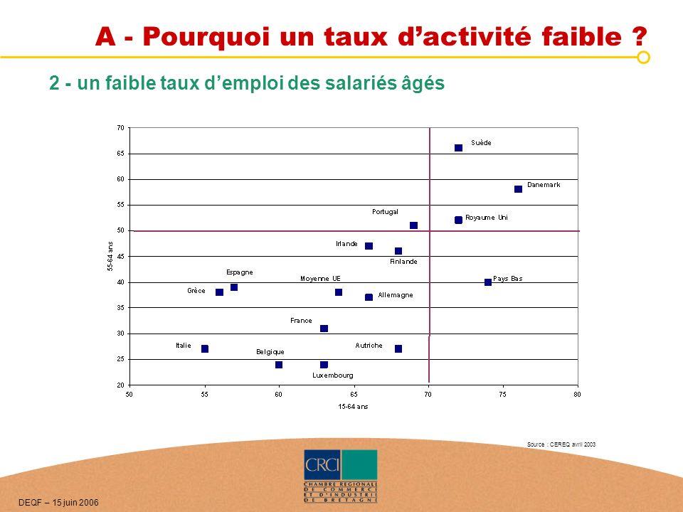 2 - un faible taux demploi des salariés âgés Source : CEREQ avril 2003 DEQF – 15 juin 2006 A - Pourquoi un taux dactivité faible ?