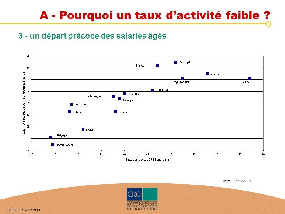 3 - un départ précoce des salariés âgés Source : Cereq - Avril 2003 DEQF – 15 juin 2006 A - Pourquoi un taux dactivité faible ?