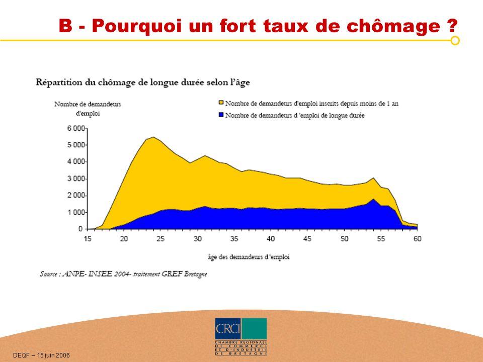 B - Pourquoi un fort taux de chômage ? DEQF – 15 juin 2006