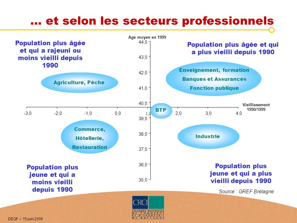 … et selon les secteurs professionnels 35,0 36,0 37,0 38,0 39,0 40,0 41,0 42,0 43,0 44,0 -3,0-2,0-1,00,0 1,0 2,03,04,0 Age moyen en 1999 Vieillissemen