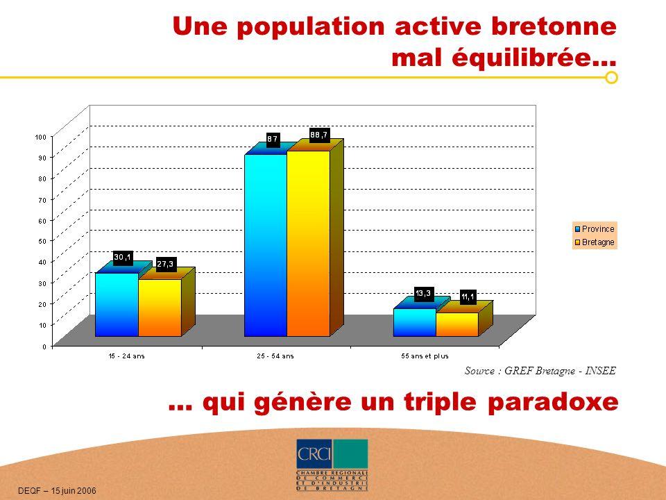 Une population active bretonne mal équilibrée… … qui génère un triple paradoxe Source : GREF Bretagne - INSEE DEQF – 15 juin 2006