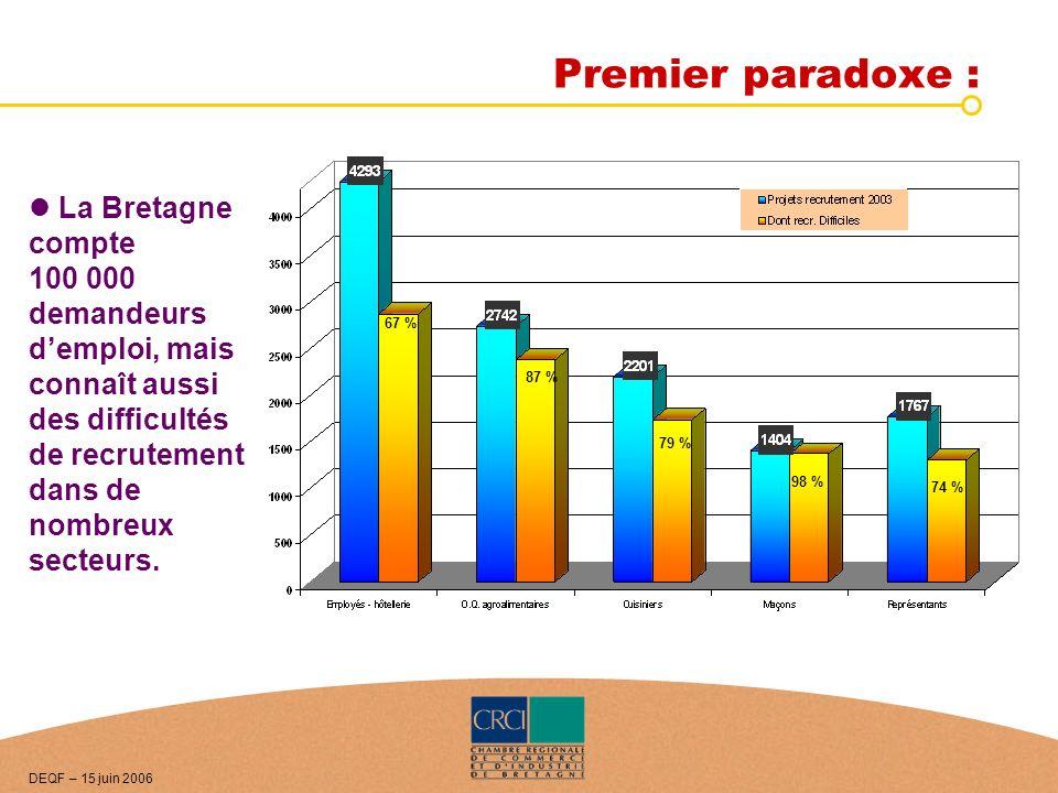 Premier paradoxe : La Bretagne compte 100 000 demandeurs demploi, mais connaît aussi des difficultés de recrutement dans de nombreux secteurs. 67 % 87
