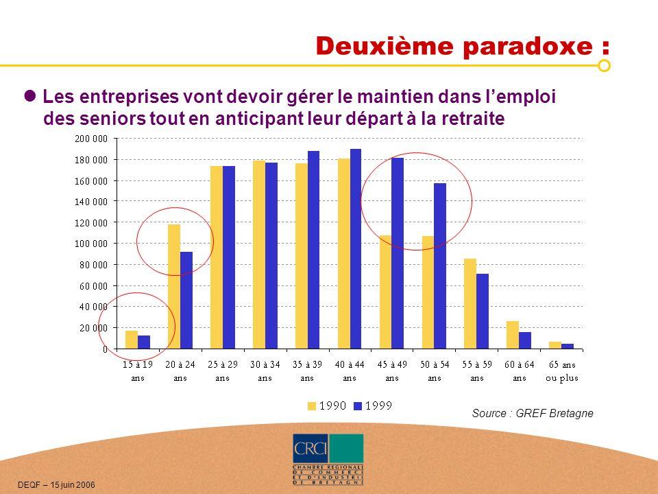 Deuxième paradoxe : Source : GREF Bretagne Les entreprises vont devoir gérer le maintien dans lemploi des seniors tout en anticipant leur départ à la