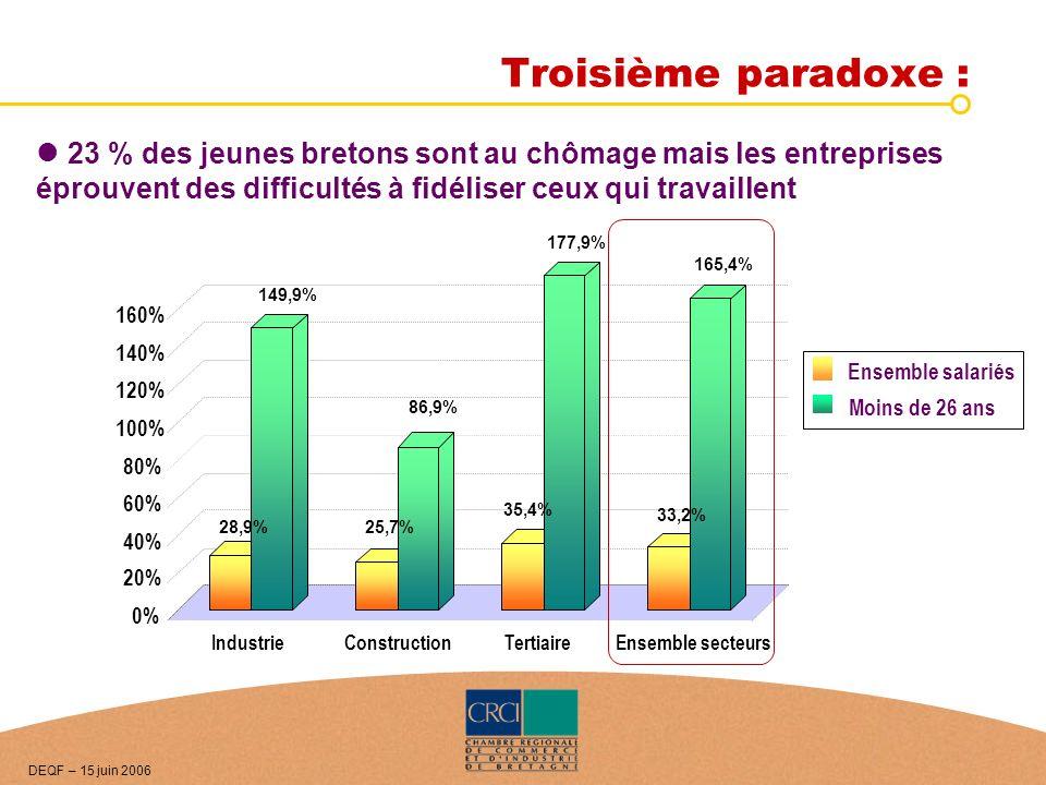 Troisième paradoxe : 23 % des jeunes bretons sont au chômage mais les entreprises éprouvent des difficultés à fidéliser ceux qui travaillent 177,9% 28