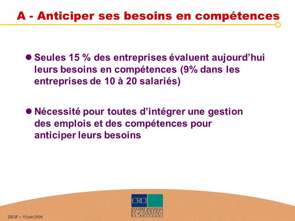 A - Anticiper ses besoins en compétences Seules 15 % des entreprises évaluent aujourdhui leurs besoins en compétences (9% dans les entreprises de 10 à
