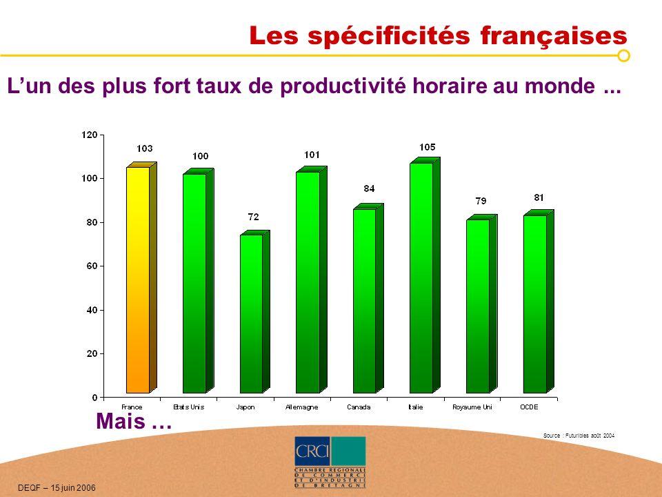 Lun des plus fort taux de productivité horaire au monde... Les spécificités françaises Mais … Source : Futuribles août 2004 DEQF – 15 juin 2006