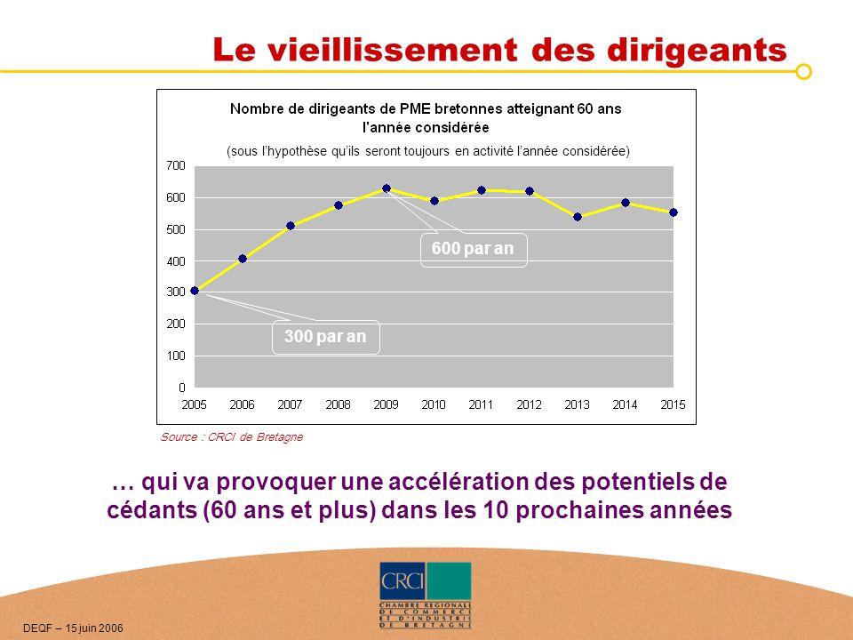 Le vieillissement des dirigeants Source : CRCI de Bretagne … qui va provoquer une accélération des potentiels de cédants (60 ans et plus) dans les 10