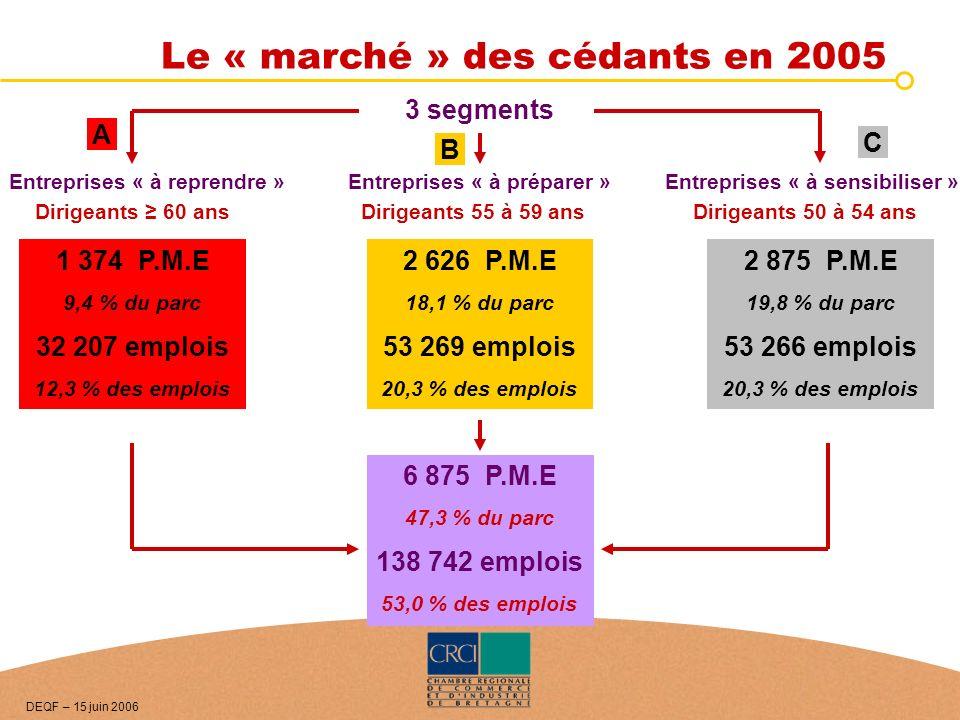 Le « marché » des cédants en 2005 Entreprises « à reprendre »Entreprises « à préparer » 3 segments Dirigeants 60 ansDirigeants 55 à 59 ans 1 374 P.M.E