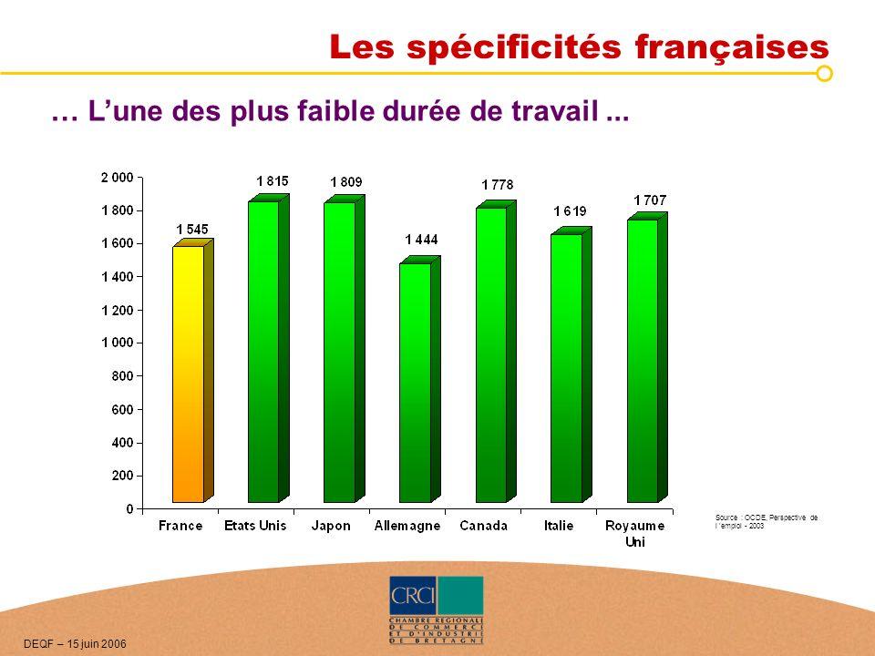 … Lune des plus faible durée de travail... Source : OCDE, Perspective de l emploi - 2003 DEQF – 15 juin 2006 Les spécificités françaises