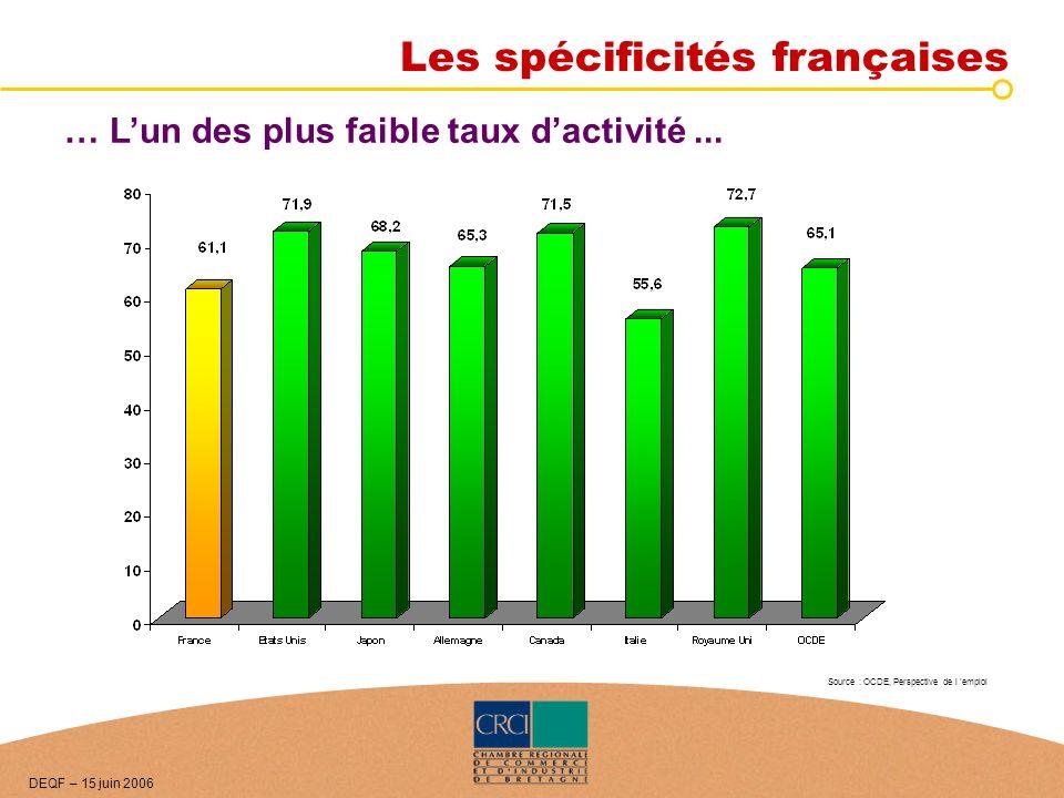 … Lun des plus faible taux dactivité... Source : OCDE, Perspective de l emploi DEQF – 15 juin 2006 Les spécificités françaises
