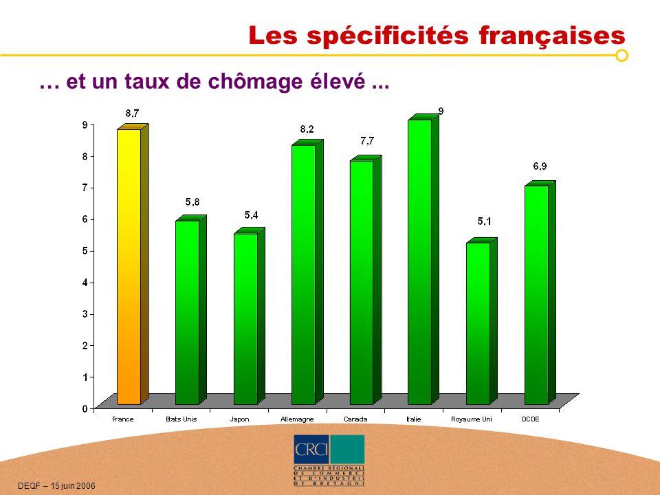 … et un taux de chômage élevé... DEQF – 15 juin 2006 Les spécificités françaises