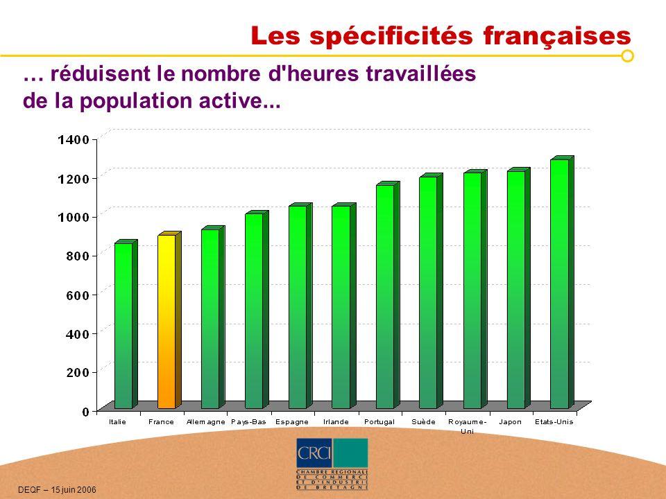… réduisent le nombre d'heures travaillées de la population active... DEQF – 15 juin 2006 Les spécificités françaises