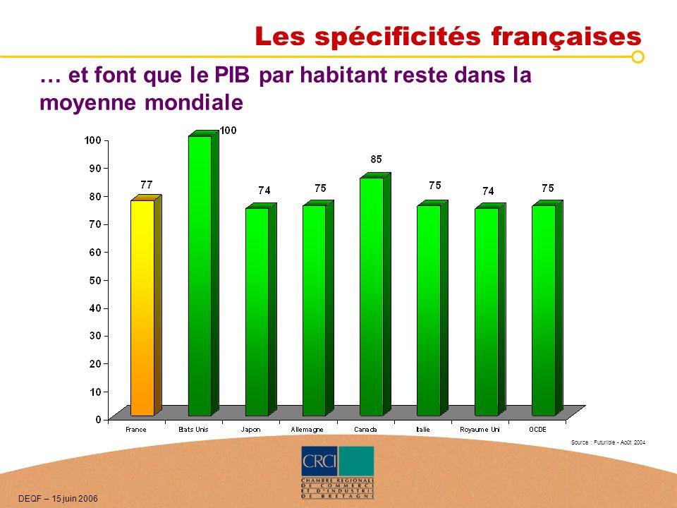 … et font que le PIB par habitant reste dans la moyenne mondiale Source : Futurible - Août 2004 DEQF – 15 juin 2006 Les spécificités françaises