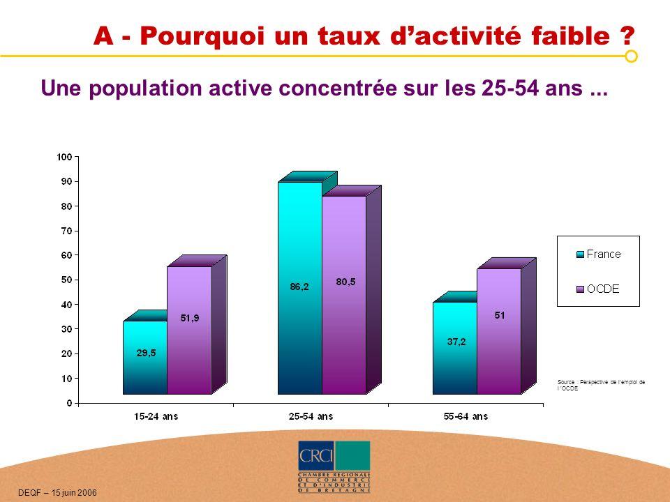 A - Pourquoi un taux dactivité faible ? Une population active concentrée sur les 25-54 ans... Source : Perspective de lemploi de l OCDE DEQF – 15 juin