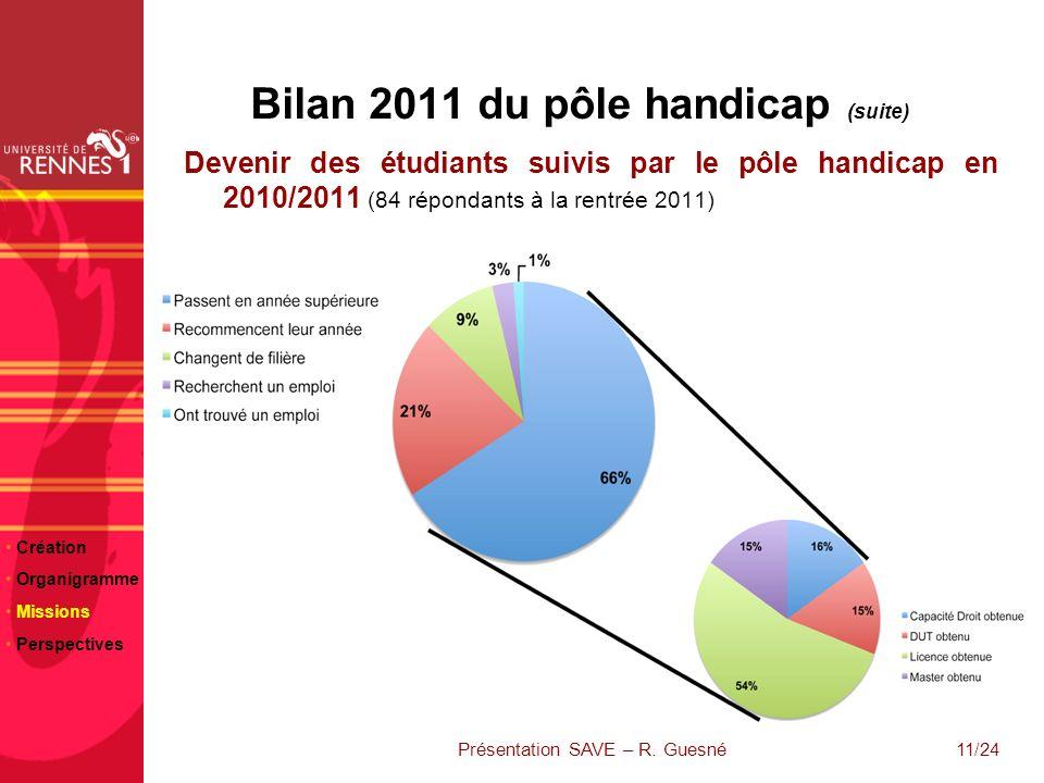 23/06/10 Bilan 2011 du pôle handicap (suite) Devenir des étudiants suivis par le pôle handicap en 2010/2011 (84 répondants à la rentrée 2011) Création