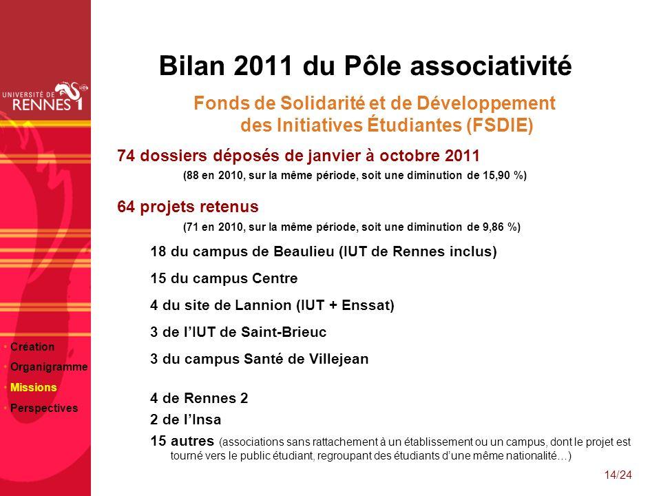 23/06/10 Bilan 2011 du Pôle associativité Fonds de Solidarité et de Développement des Initiatives Étudiantes (FSDIE) 74 dossiers déposés de janvier à