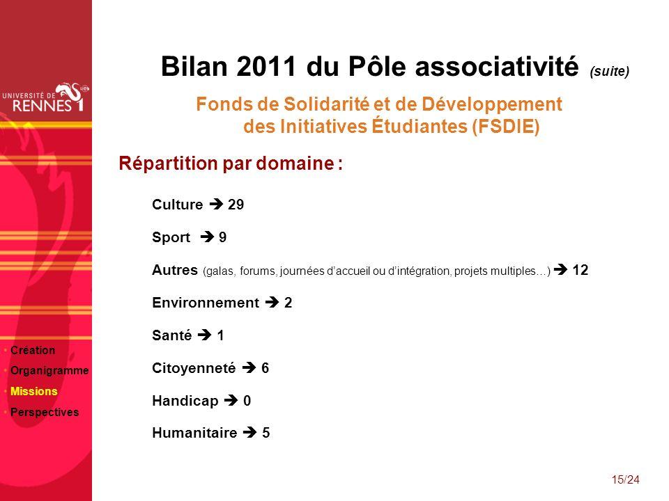 23/06/10 Bilan 2011 du Pôle associativité (suite) Fonds de Solidarité et de Développement des Initiatives Étudiantes (FSDIE) Répartition par domaine :