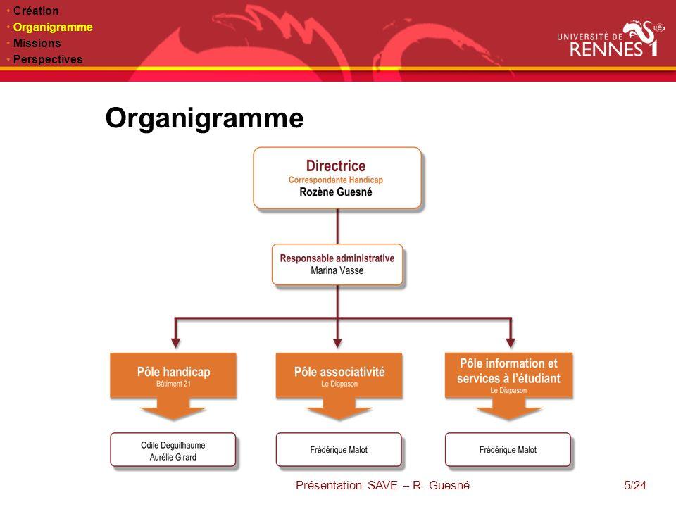23/06/10 Actualité sur le site web Actualité sur lENT 16/24 Création Organigramme Missions Perspectives