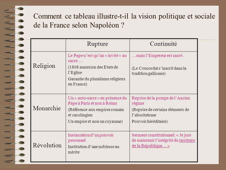 Comment ce tableau illustre-t-il la vision politique et sociale de la France selon Napoléon ? RuptureContinuité Religion Le Pape nest quun « invité »