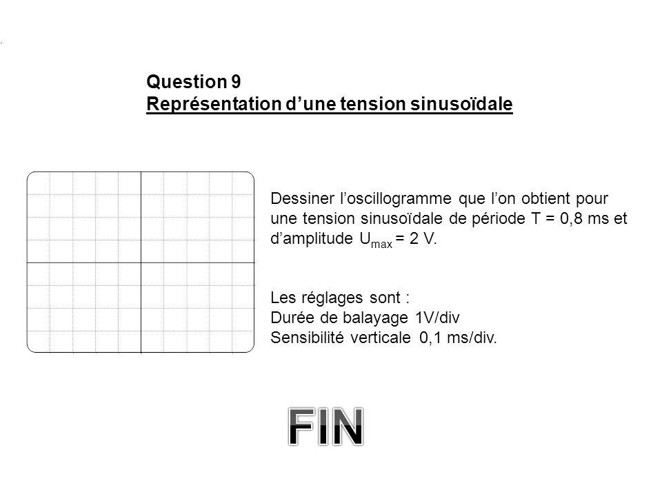 . Dessiner loscillogramme que lon obtient pour une tension sinusoïdale de période T = 0,8 ms et damplitude U max = 2 V. Les réglages sont : Durée de b