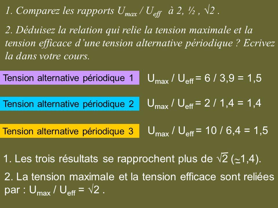 1. Comparez les rapports U max / U eff à 2, ½, 2. 2. Déduisez la relation qui relie la tension maximale et la tension efficace dune tension alternativ