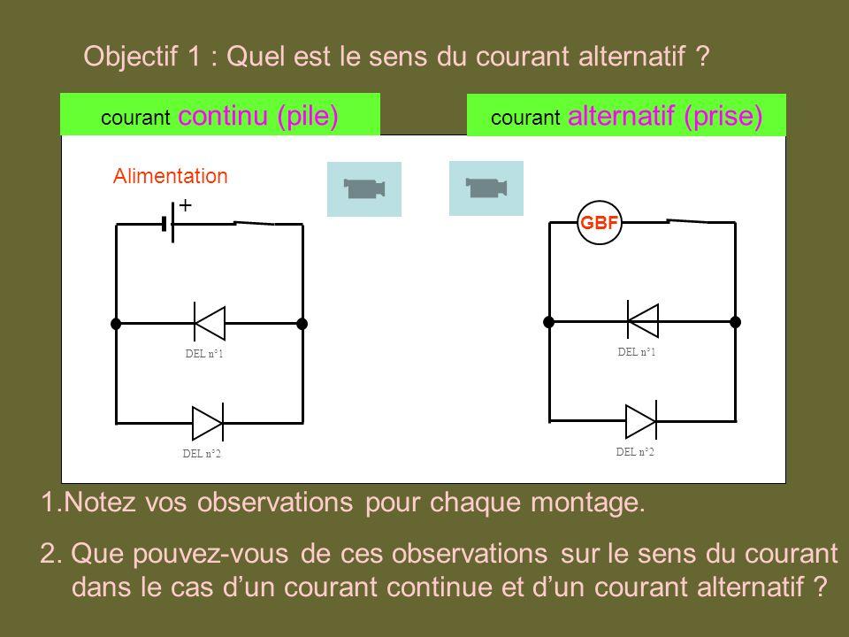 Un courant continu circule dans un sens unique (de la borne + vers la borne – de lalimentation).