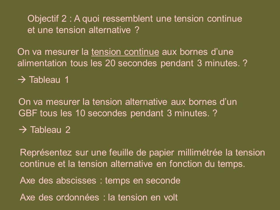 Objectif 2 : A quoi ressemblent une tension continue et une tension alternative ? On va mesurer la tension continue aux bornes dune alimentation tous