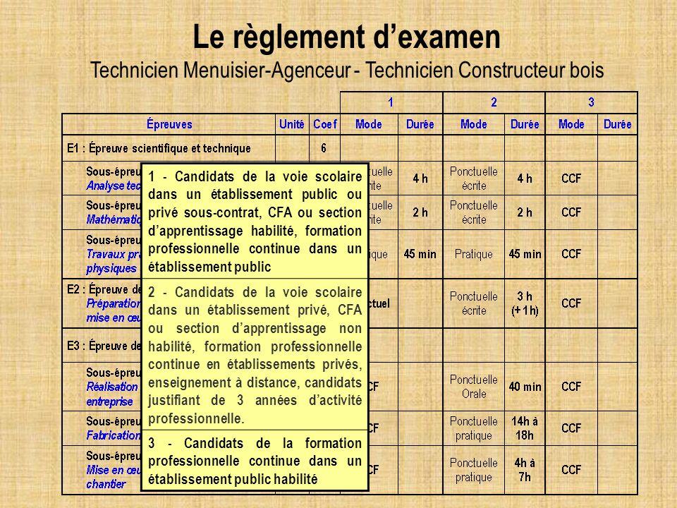 1 - Candidats de la voie scolaire dans un établissement public ou privé sous-contrat, CFA ou section dapprentissage habilité, formation professionnell