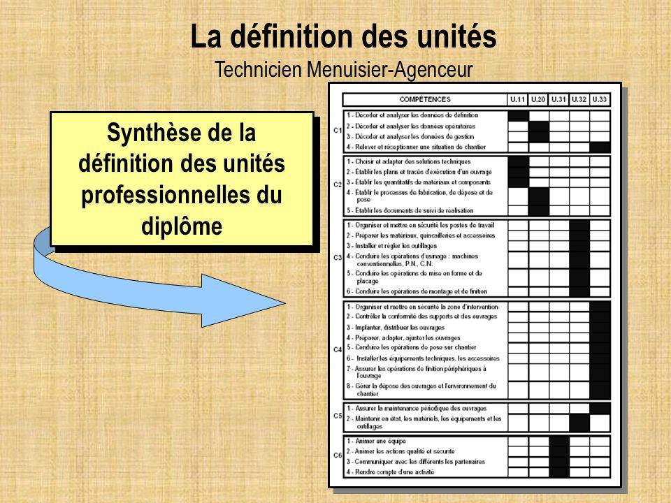 Synthèse de la définition des unités professionnelles du diplôme La définition des unités Technicien Menuisier-Agenceur