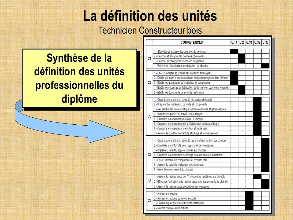Synthèse de la définition des unités professionnelles du diplôme La définition des unités Technicien Constructeur bois