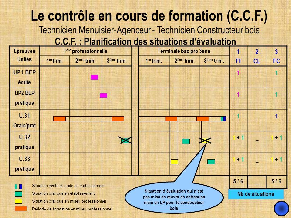 C.C.F. : Planification des situations dévaluation Epreuves Unités 1 ère professionnelleTerminale bac pro 3ans 1 FI 2 CL 3 FC 1 er trim.2 ème trim.3 èm