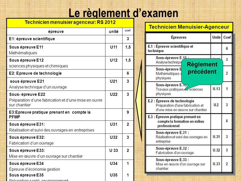 Le règlement dexamen Technicien Menuisier-Agenceur Technicien menuisier agenceur: RS 2012 épreuveunité coef E1: épreuve scientifique3 Sous épreuve E11