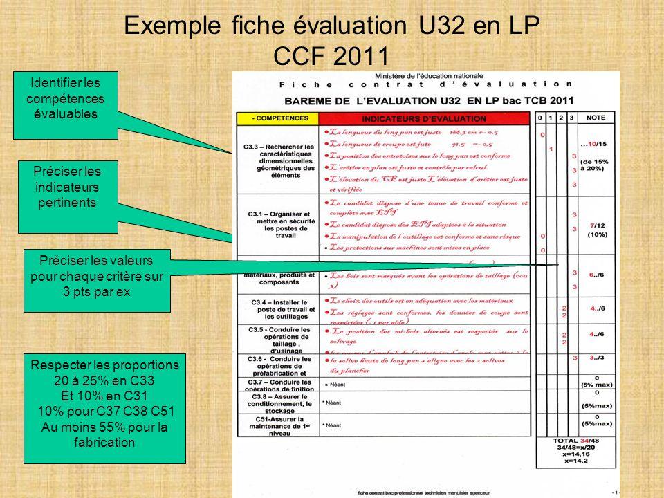 Exemple fiche évaluation U32 en LP CCF 2011 Identifier les compétences évaluables Préciser les indicateurs pertinents Préciser les valeurs pour chaque