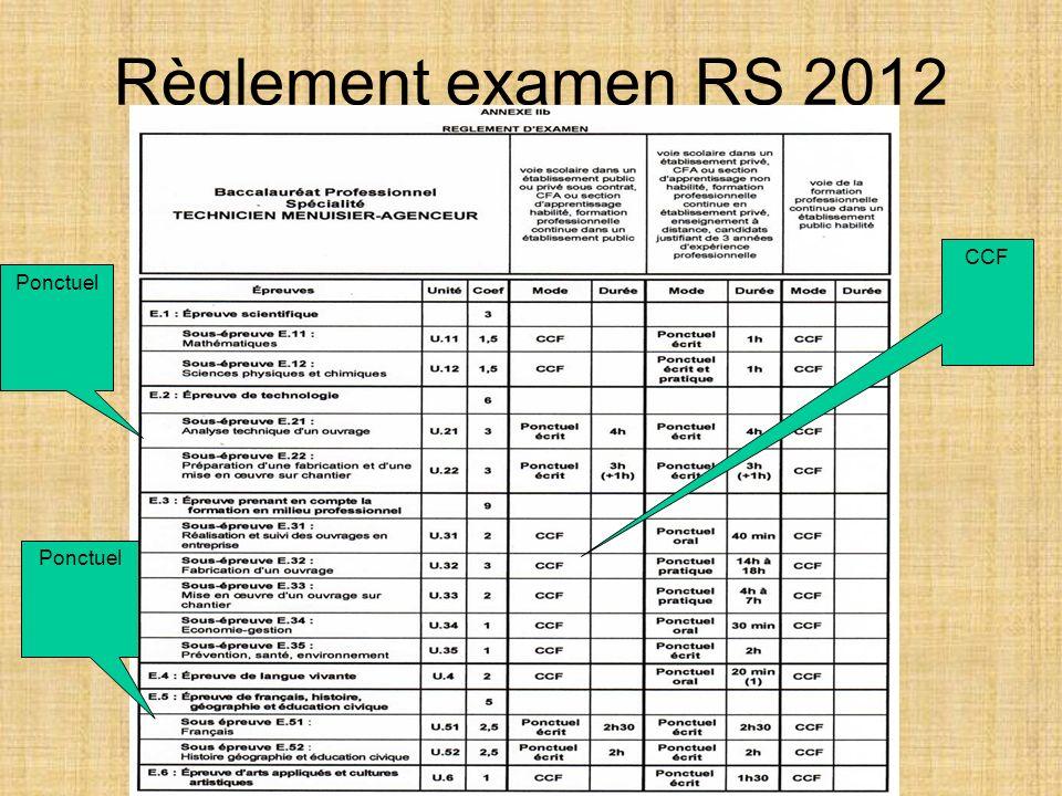 Règlement examen RS 2012 CCF Ponctuel
