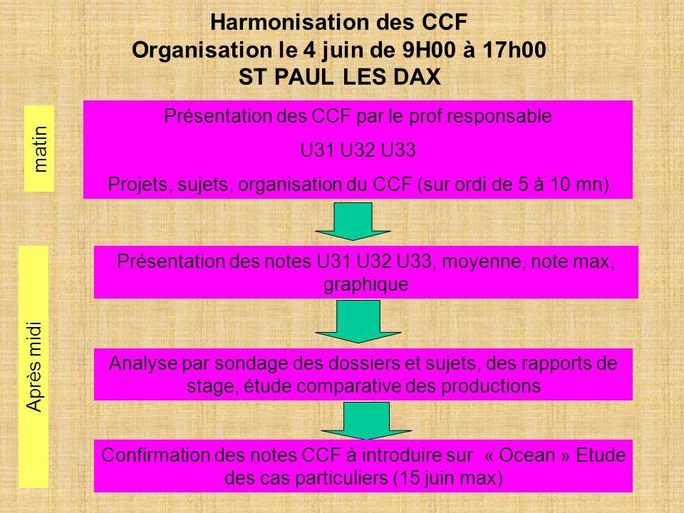 Harmonisation des CCF Organisation le 4 juin de 9H00 à 17h00 ST PAUL LES DAX Présentation des CCF par le prof responsable U31 U32 U33 Projets, sujets,