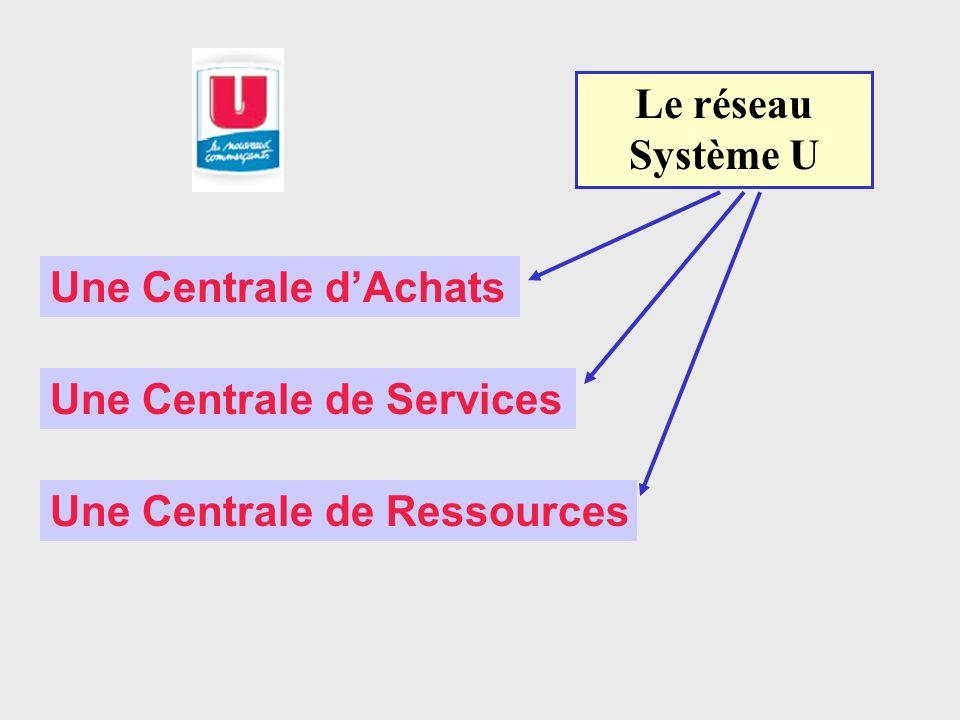 Une Centrale dAchats Une Centrale de Services Une Centrale de Ressources Le réseau Système U