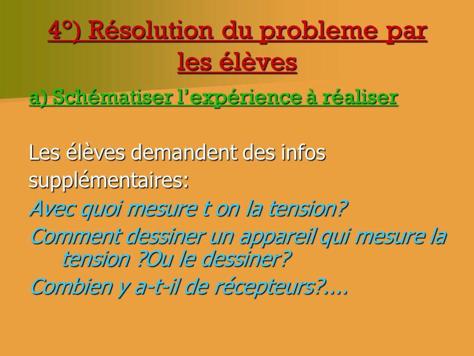 4°) Résolution du probleme par les élèves a) Schématiser lexpérience à réaliser Les élèves demandent des infos supplémentaires: Avec quoi mesure t on