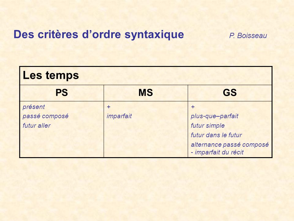 Des critères dordre syntaxique P. Boisseau Les temps PSMSGS présent passé composé futur aller + imparfait + plus-que–parfait futur simple futur dans l
