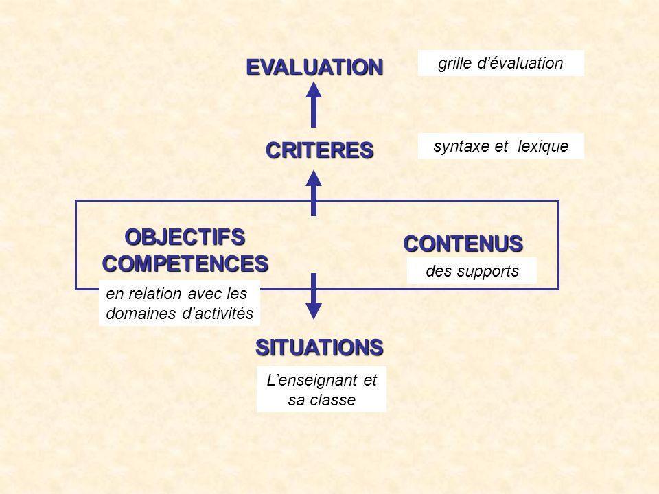 EVALUATION CRITERES CONTENUS SITUATIONS OBJECTIFSCOMPETENCES grille dévaluation syntaxe et lexique en relation avec les domaines dactivités des suppor