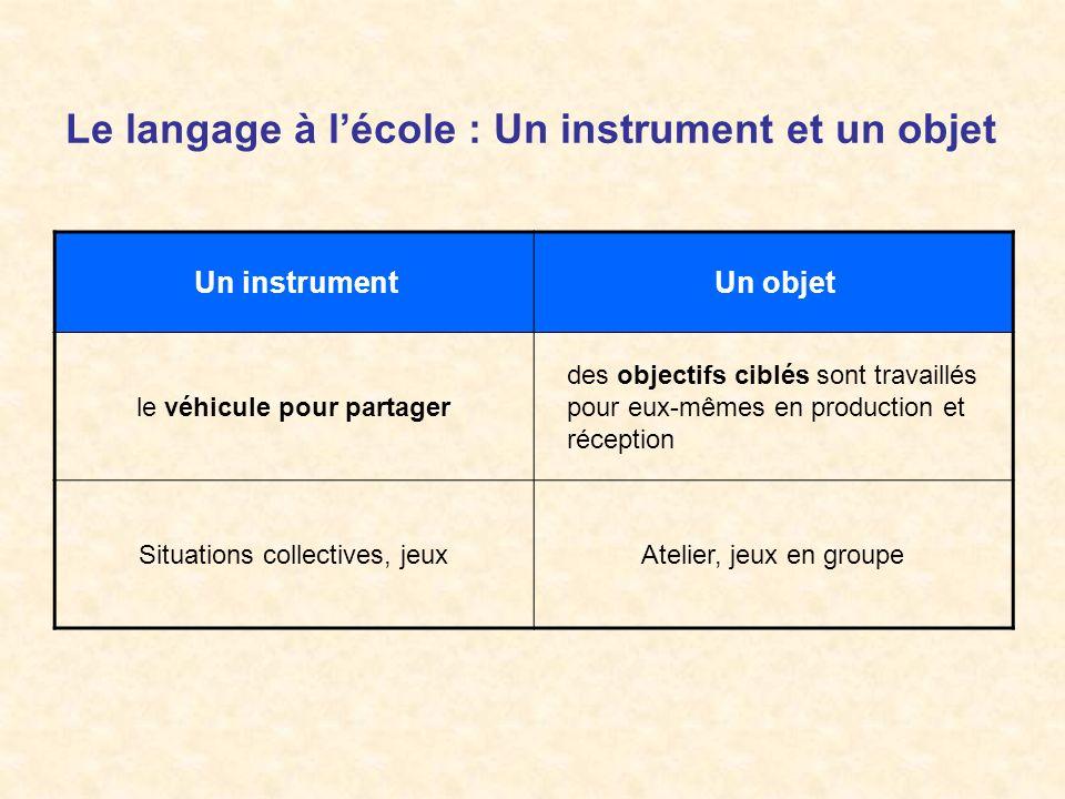 Le langage à lécole : Un instrument et un objet Un instrumentUn objet le véhicule pour partager des objectifs ciblés sont travaillés pour eux-mêmes en
