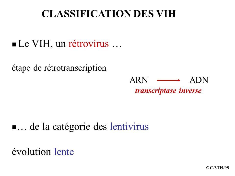 CLASSIFICATION DES VIH Le VIH, un rétrovirus … étape de rétrotranscription ARN ADN transcriptase inverse … de la catégorie des lentivirus évolution le