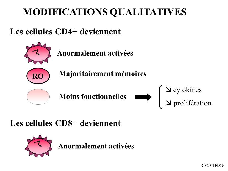 MODIFICATIONS QUALITATIVES Les cellules CD4+ deviennent Les cellules CD8+ deviennent RO Majoritairement mémoires Moins fonctionnelles Anormalement act