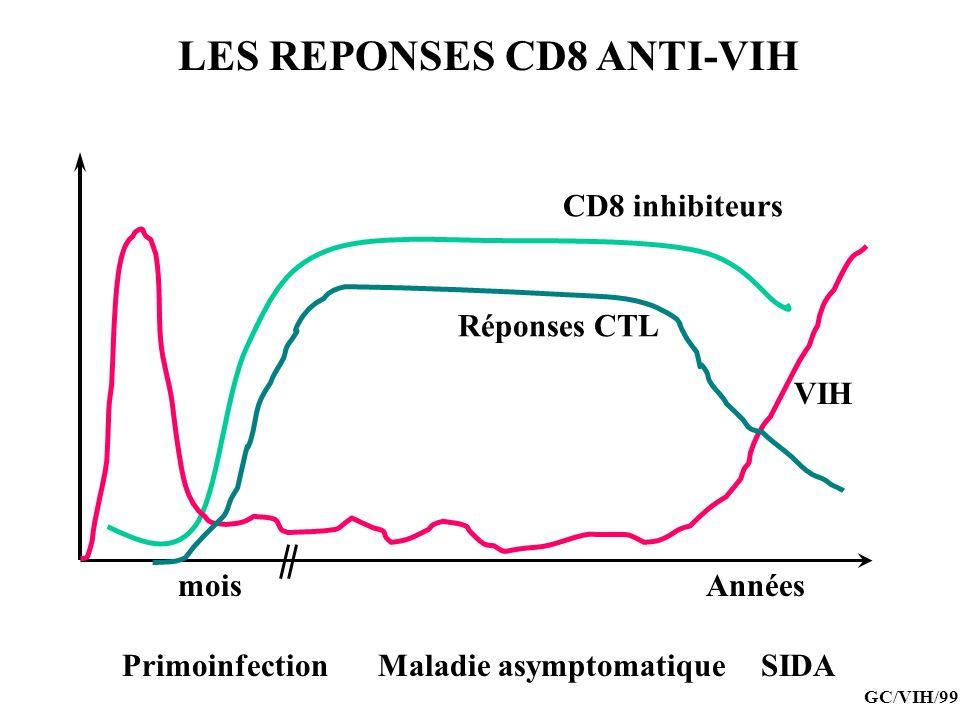 LES REPONSES CD8 ANTI-VIH VIH Années Primoinfection Maladie asymptomatique SIDA mois CD8 inhibiteurs Réponses CTL GC/VIH/99