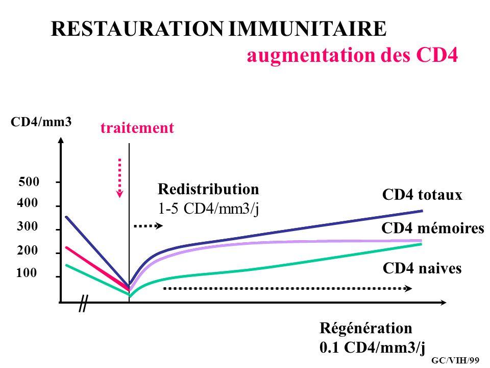 RESTAURATION IMMUNITAIRE augmentation des CD4 CD4/mm3 CD4 totaux CD4 naives 100 200 300 400 500 Redistribution 1-5 CD4/mm3/j Régénération 0.1 CD4/mm3/
