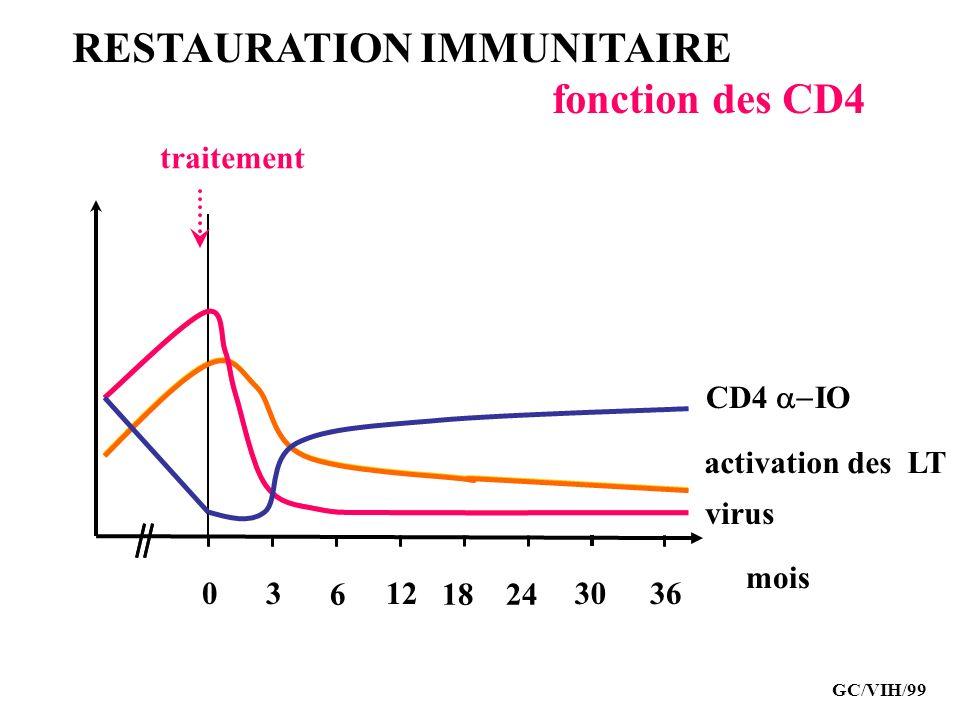 RESTAURATION IMMUNITAIRE fonction des CD4 traitement activation des LT virus 03 6 12 1824 3036 mois CD4 IO GC/VIH/99