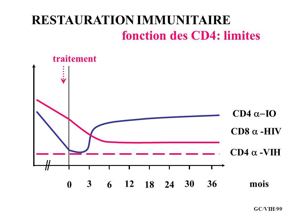 RESTAURATION IMMUNITAIRE fonction des CD4: limites GC/VIH/99 CD8 -HIV CD4 IO mois CD4 -VIH 0 3 6 12 1824 3036 traitement