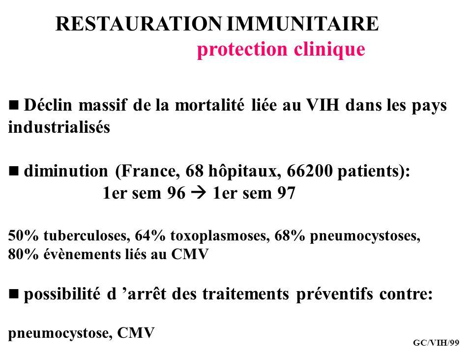 RESTAURATION IMMUNITAIRE protection clinique Déclin massif de la mortalité liée au VIH dans les pays industrialisés diminution (France, 68 hôpitaux, 6