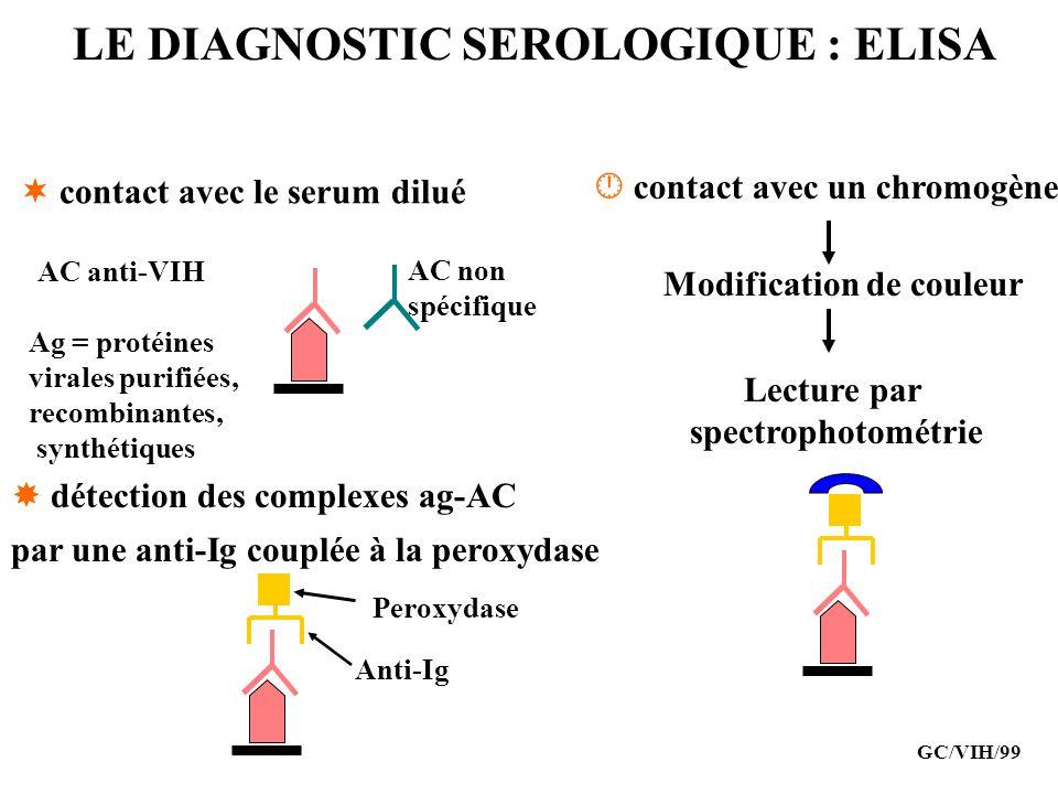 LE DIAGNOSTIC SEROLOGIQUE : ELISA GC/VIH/99 AC anti-VIH Ag = protéines virales purifiées, recombinantes, synthétiques contact avec le serum dilué déte